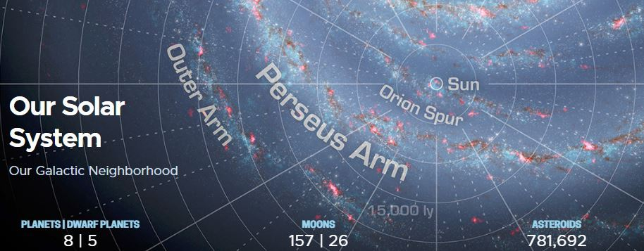 NASA graphic of the Orion Arm of our galaxy